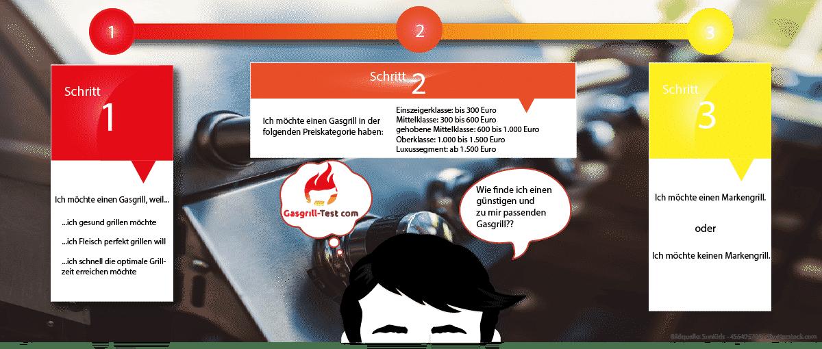 """Infografik """"Der Weg zum Gasgrill"""""""
