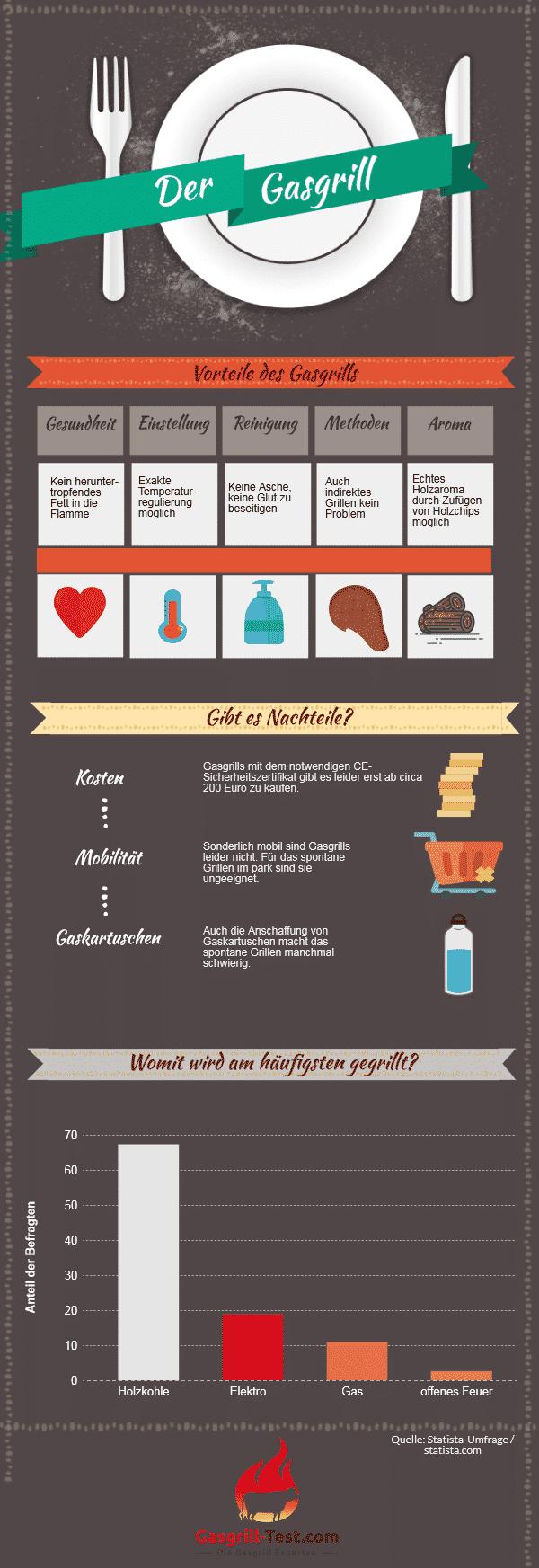 Infografik über den Gasgrill