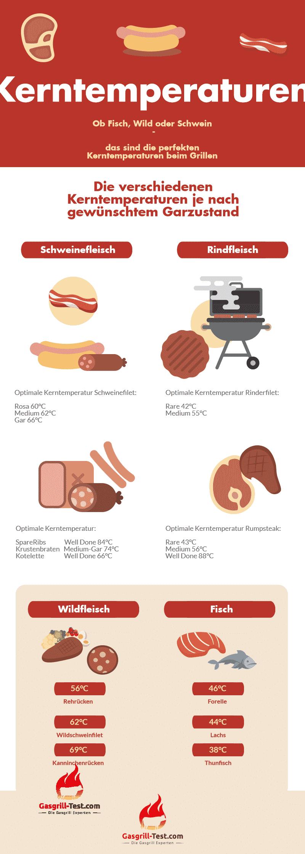 Übersicht zu Kerntemperaturen beim Grillen von verschiedenen Fleischsorten