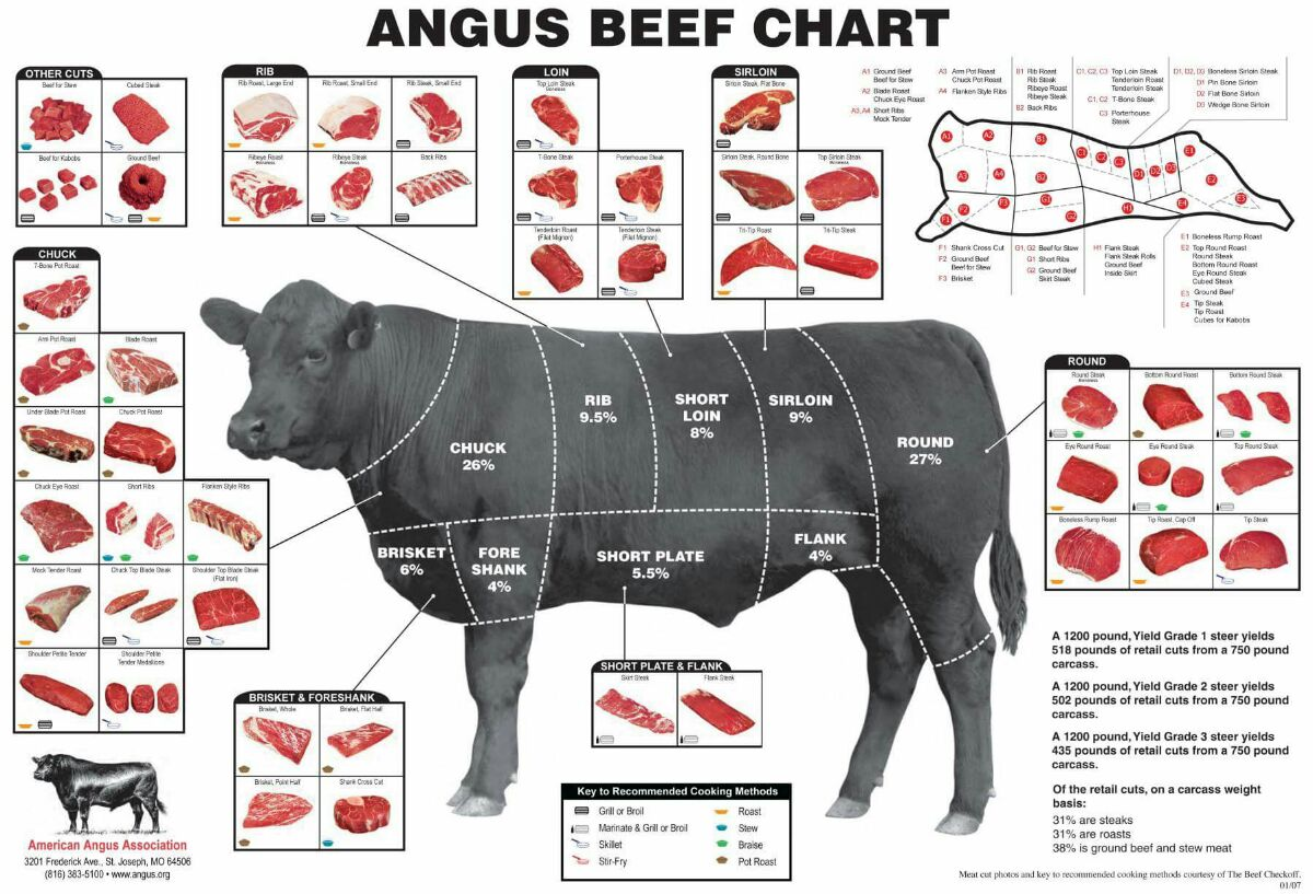 Rindfleischkunde